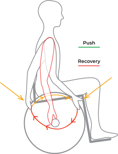Push and Recovery diagram