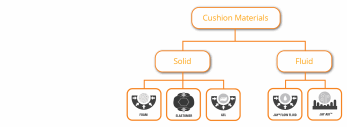 Material Selection in Cushions